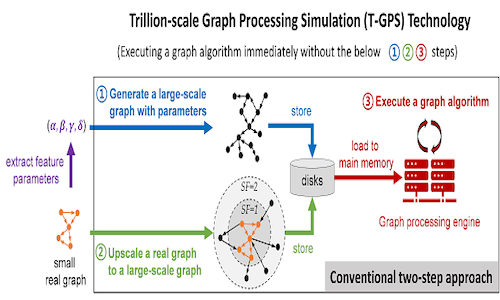 An infographic illustrating the workings of trillion-scale graph processing simulation technology.